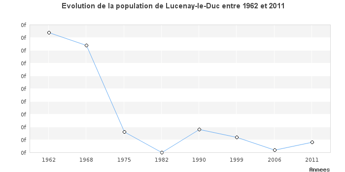 Numéro urgence vétérinaire LUCENAY-LE-DUC 21150
